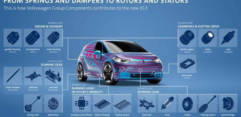 Production Of Pre-Series Parts For Volkswagen ID.3 Now Underway