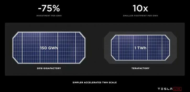 Tesla Pilot Plant For New 4680 Battery Will Take One Year To Reach 10 GWh