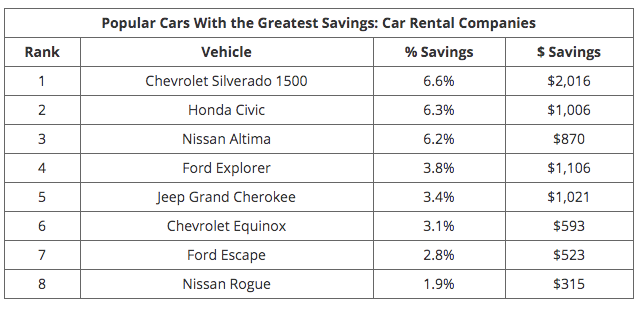 Rental Agencies Offer Most Savings When Buying a Car