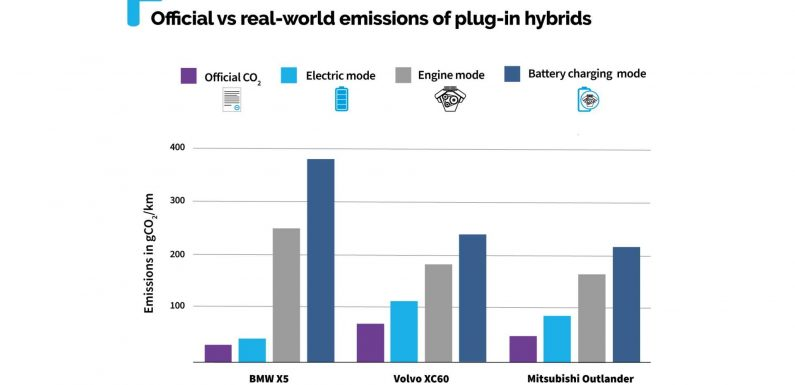 Emissiongate For PHEVs? T&E Claims They Pollute More Than They Seem