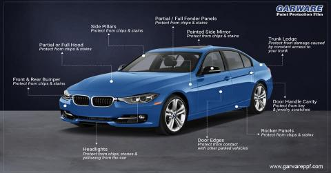 Garware Polyester starts making Paint Protection Films