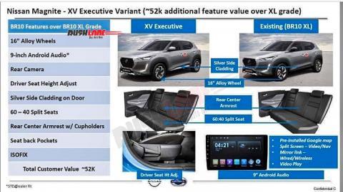 Nissan Magnite XV Executive variant details leaked!